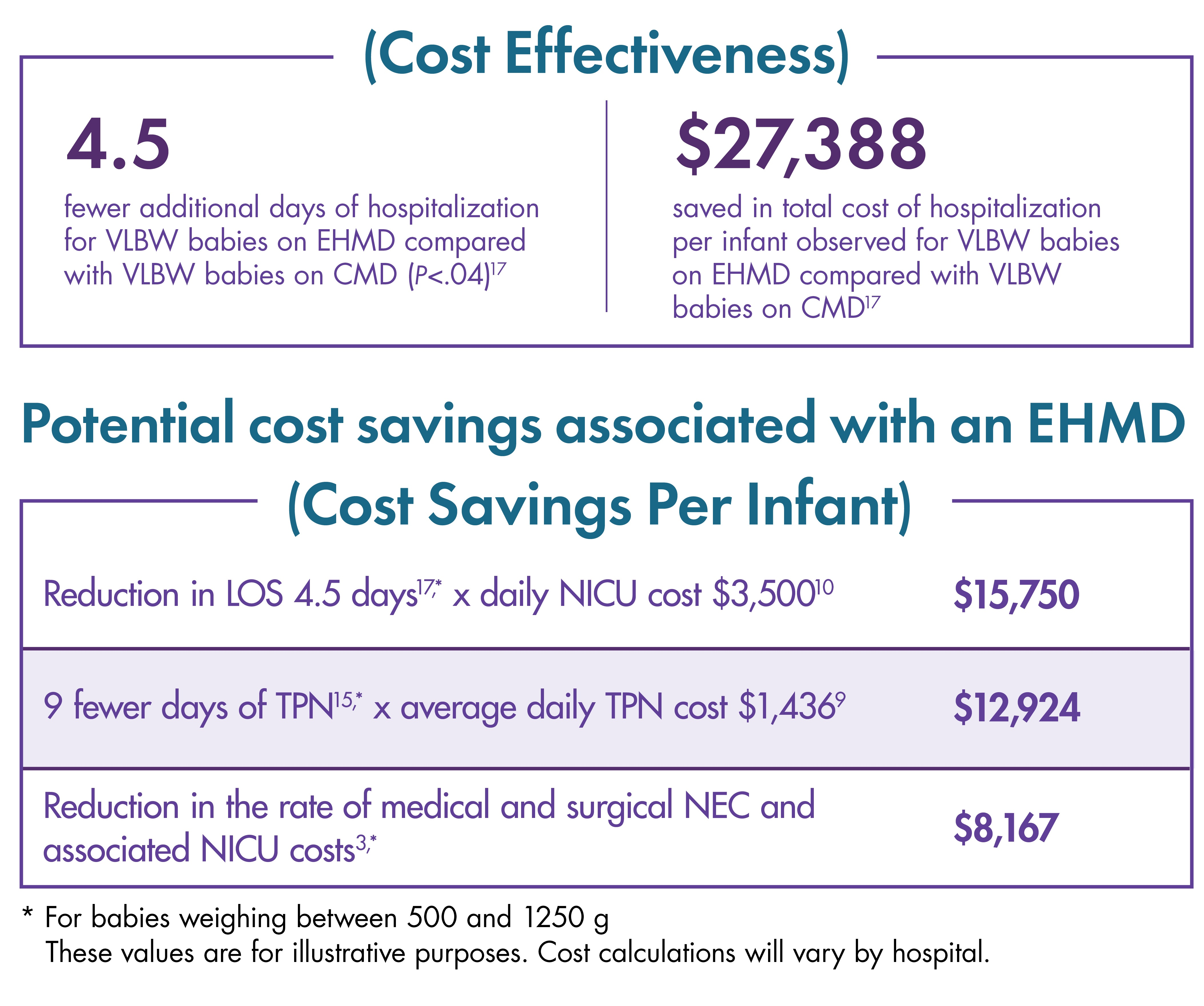 Save $27,388 in total cost of hospitalization per infant on Prolacta